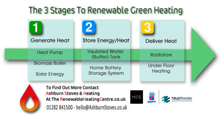 how to achieve a green renewable heating system